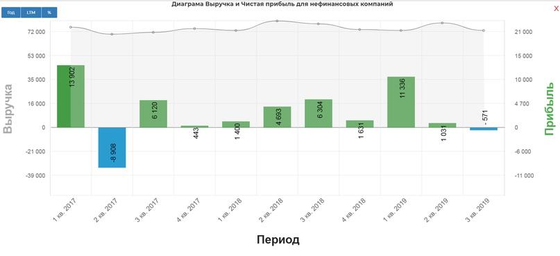 Справочник по сектору «Металлургия» 3кв 2019., изображение №12