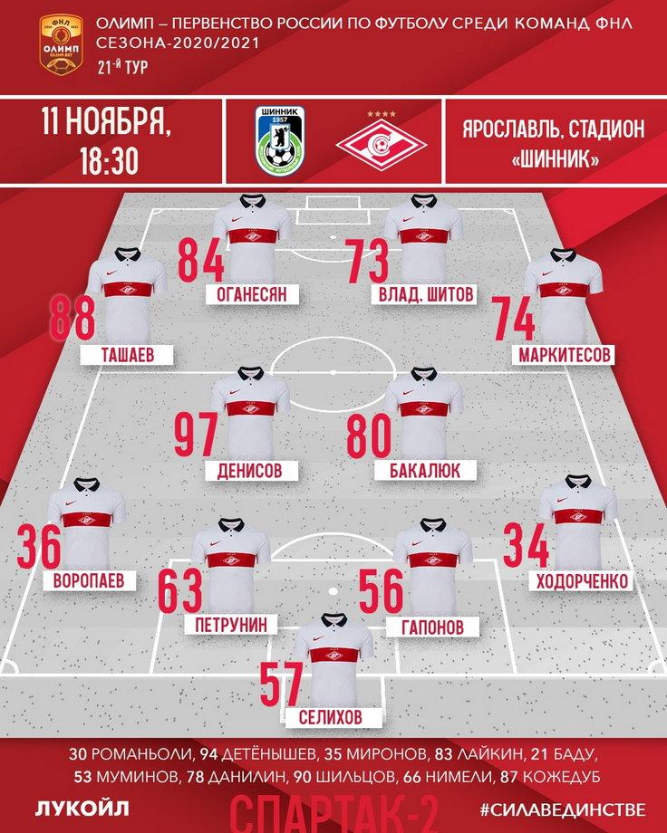 Состав «Спартака-2» на матч 21-го тура ФНЛ с «Шинником»