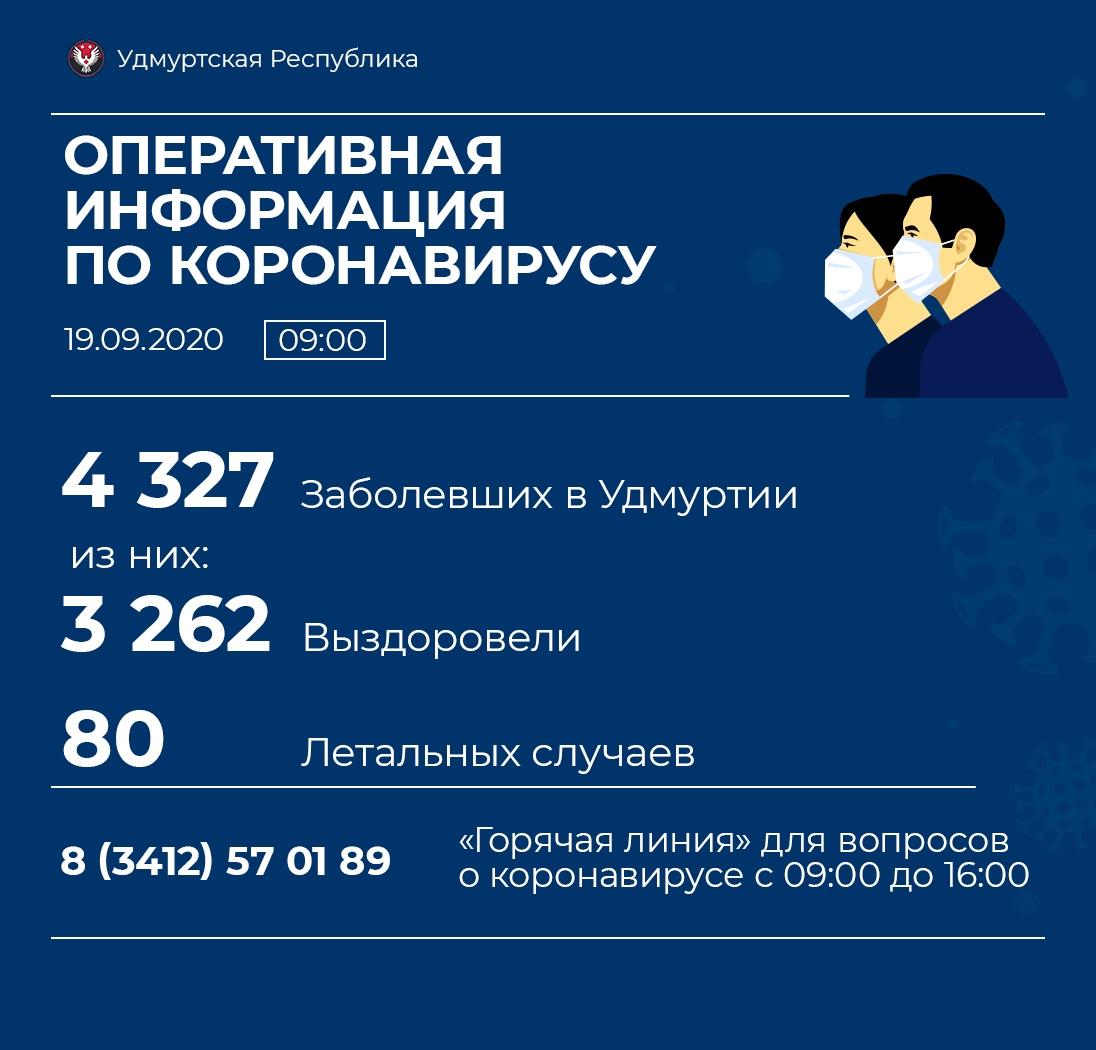 По одному случаю новой коронавирусной инфекции зарегистрировано в Можге и Можгинском районе за последние сутки. 82 случая в республике