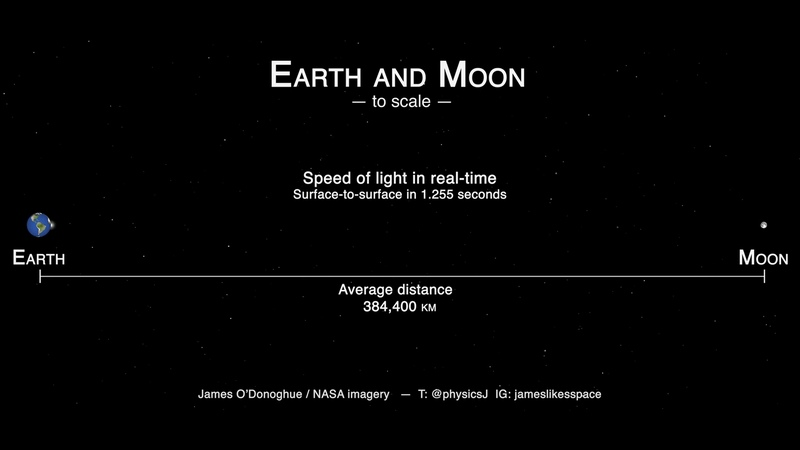 Speed of light between Earth and the moon 1 255 seconds one way by James O'Donoghue NASA Creat