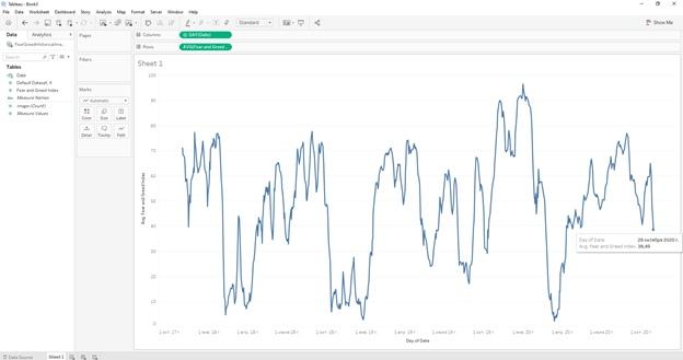 Извлечение данных из графиков при помощи Tableau Web Data Connector (WDC) на примере анализа индекса страха и жадности (Fear and Greed Index), изображение №38