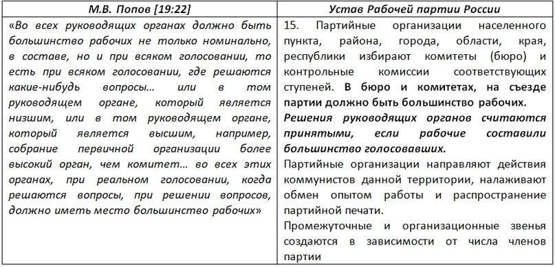 О КОММУНИСТИЧЕСКИХ ОРГАНИЗАЦИОННЫХ ПРИНЦИПАХ, изображение №5