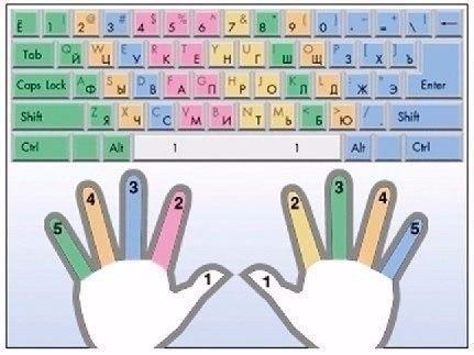 """Как научиться печатать """"вслепую""""?  1) Не смотрите на клавиатуру...."""