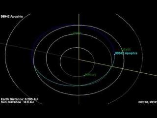 Asteroid Apophis Orbit Diagram - NASA JPL
