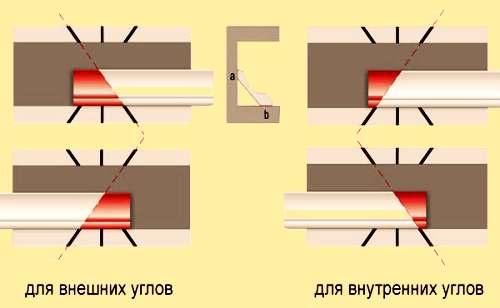 Как запилить потолочный плинтус: правильная обработка углов плинтуса, методы и инструменты, изображение №7