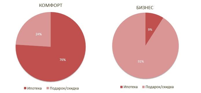 Особенности продвижения разных классов жилья — на примере ЖК застройщика Bonava, изображение №3
