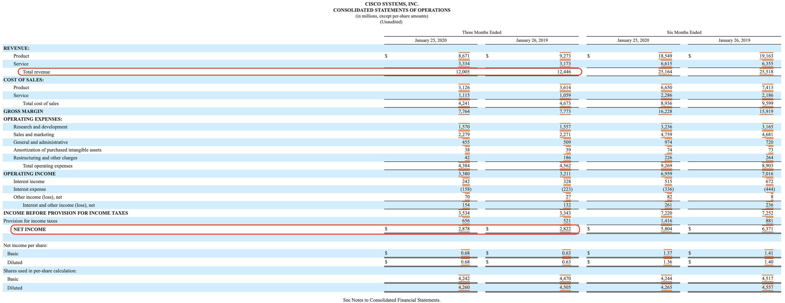 CISCO - полный разбор компании + SWOT-анализ, изображение №4