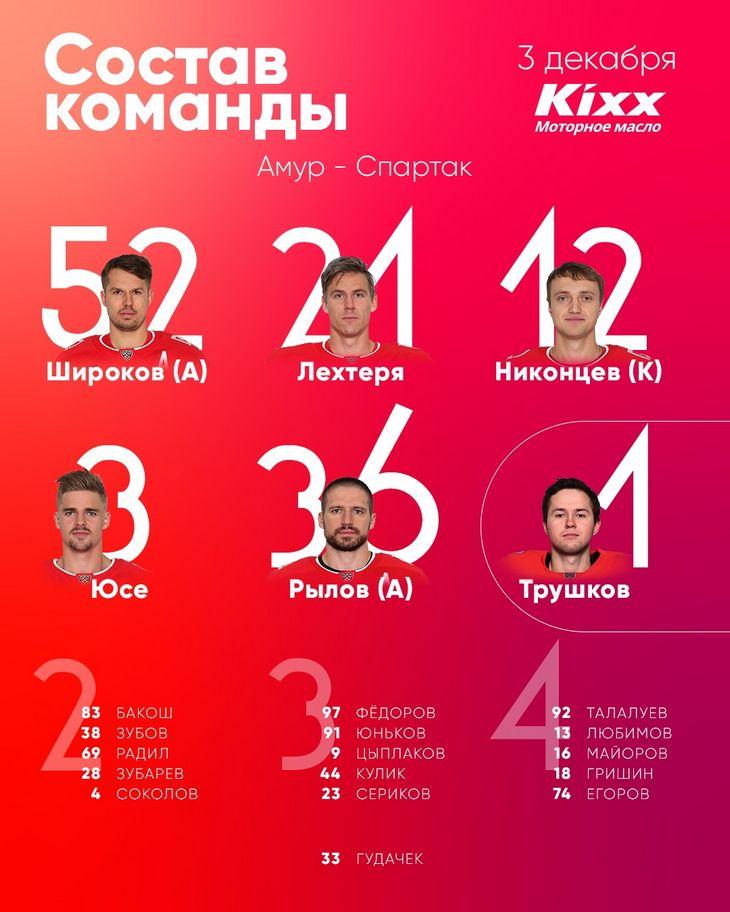 Состав «Спартака» на матч чемпионата КХЛ с «Амуром»