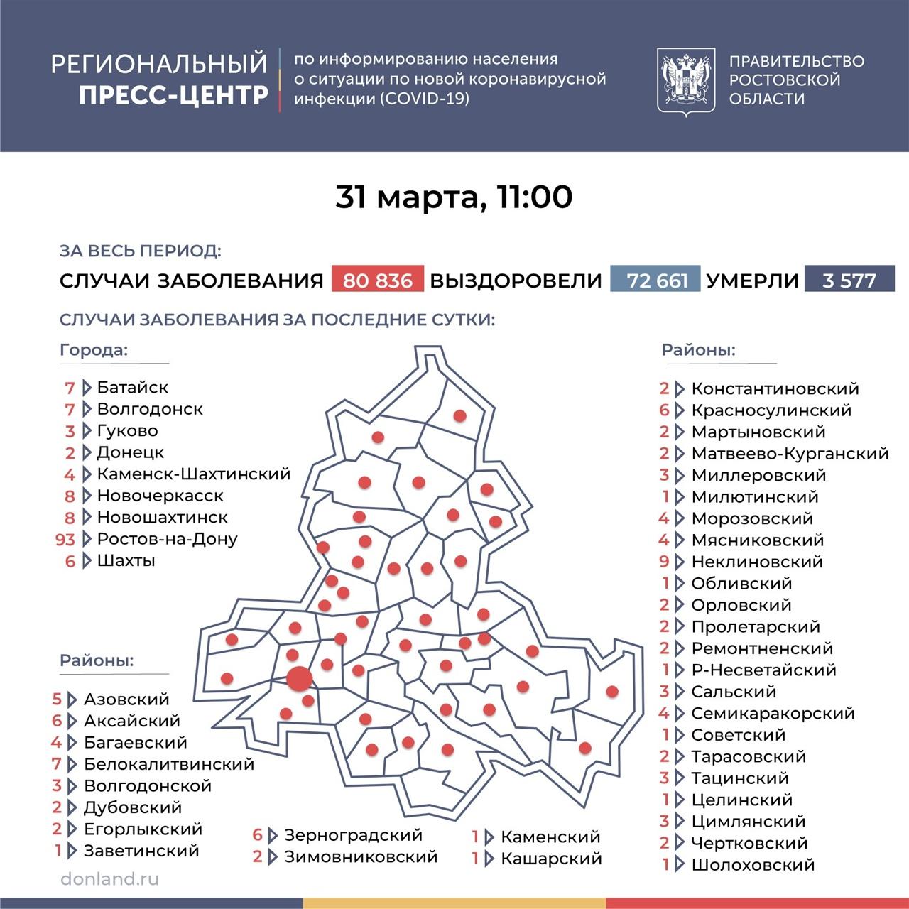 На Дону число инфицированных COVID-19 составляет 239, в Таганроге новых случаев нет