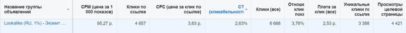 Кейс: доставка фермерских продуктов Ростов-на-Дону, изображение №4