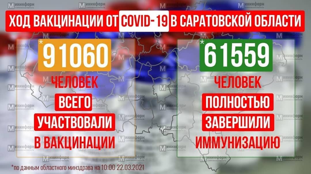 В Саратове более 36,5 тысячи жителей сделали прививку от коронавируса