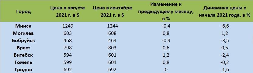 Динамика цен на квартиры в Минске и других городах в 2021 году