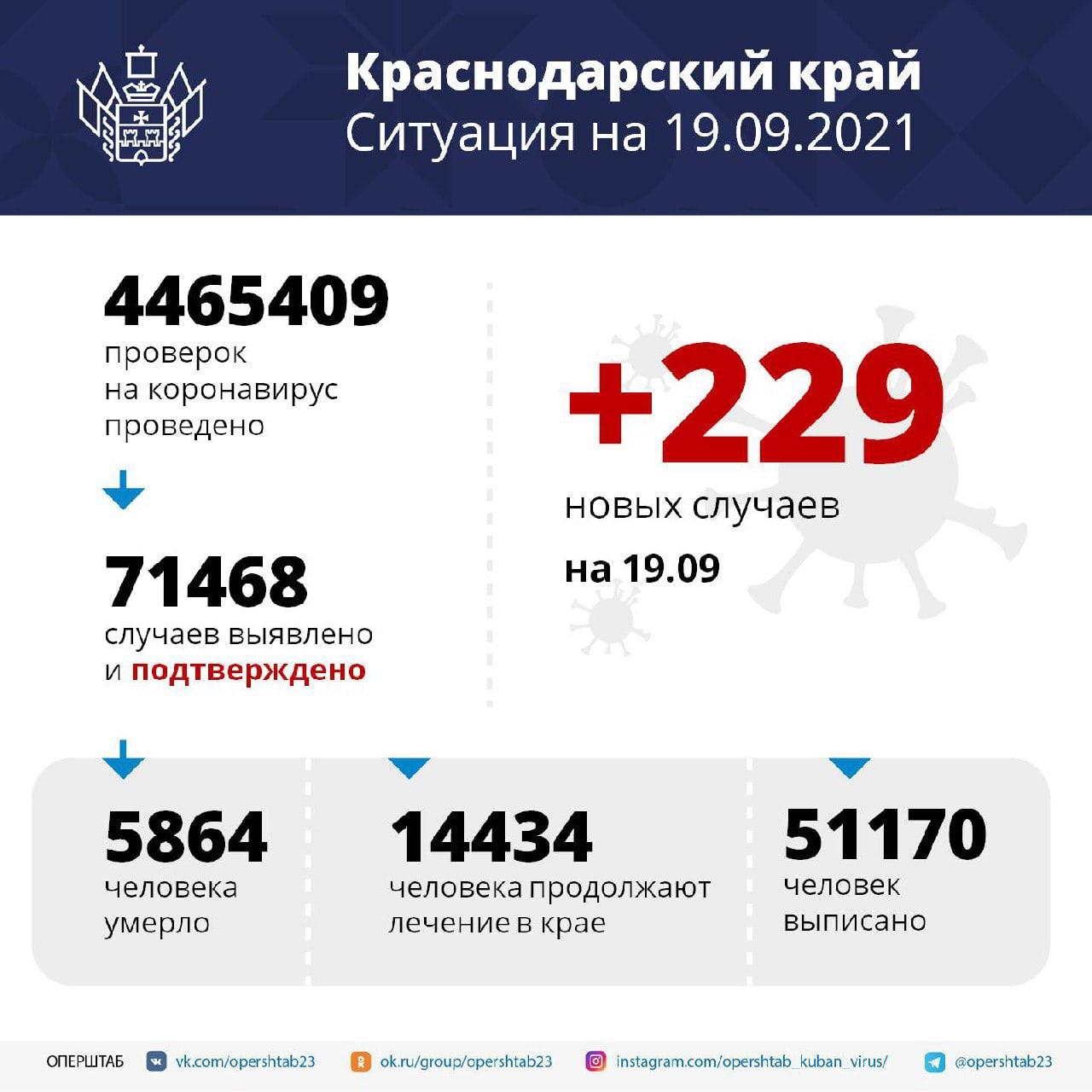 На Кубани зарегистрировали 229 заболевших коронавирусомЗа последние сутки...