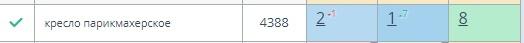 Рост в ТОП 3 запросов на 1200%, изображение №26