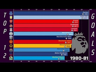 🏴 English Football • All-Time Table • Goals Scored by Club [1888 - 2021]