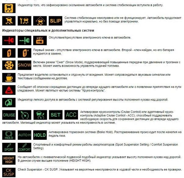 Символы, значки, индикаторы и обозначения приборной панели автомобиля.