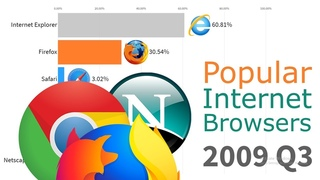 Most Popular Internet Browsers 1996 - 2019| History Porn